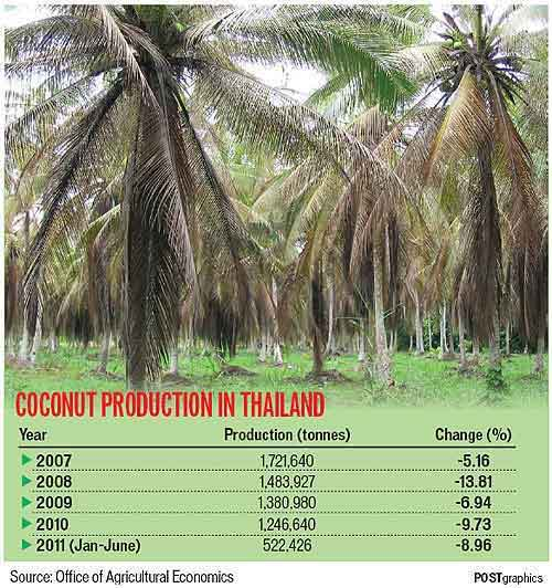 coconut oil statistics