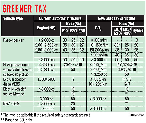 Emissions-based car tax approved