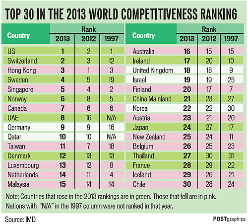Thailand Up In Imd Rankings