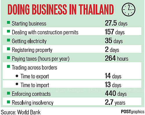 Thailand keeps friendliness spot