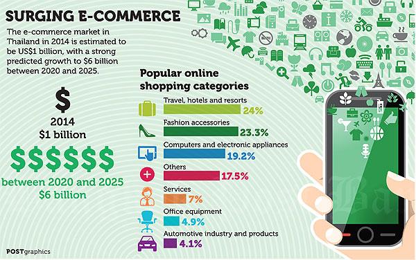 A shopping revolution