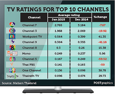 Shorter TV ad plans seen with fluctuating ratings