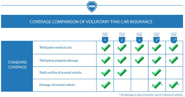 Types Of Auto Insurance >> Thai Car Insurance How Much Coverage Do I Get