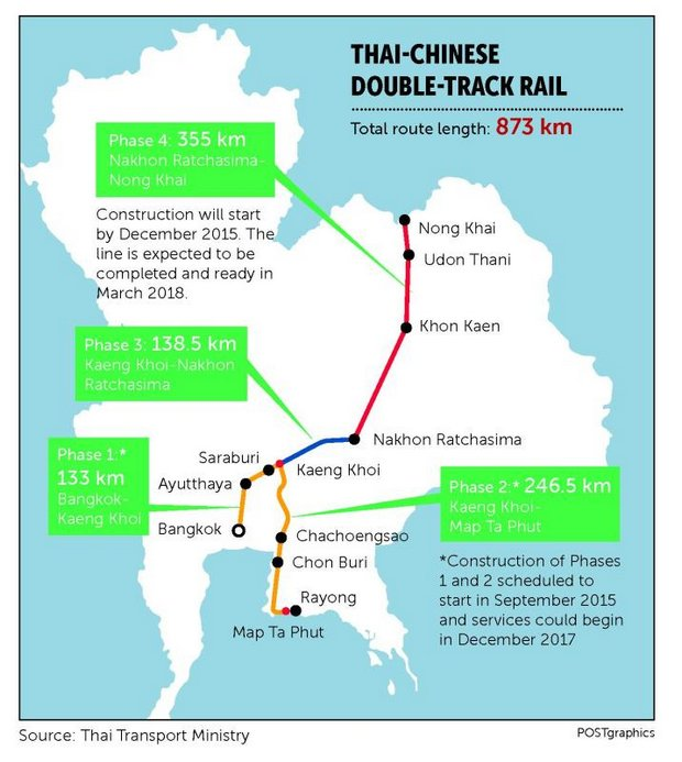 This Graphic Shows The Plan For Joint Thai Chinese High Sd Railway As Of Last July Now Is Largely Out Window After China S