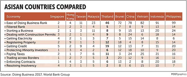 Doing business a mixed prospect across Asia