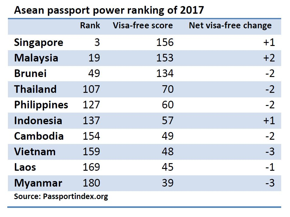 Thailand slips in global passport ranking
