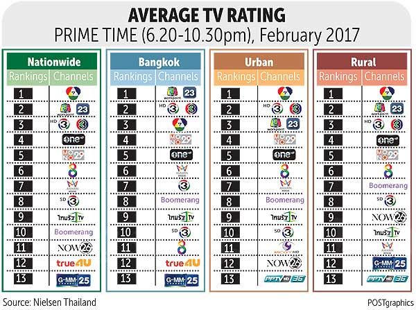 Workpoint TV surges in ratings