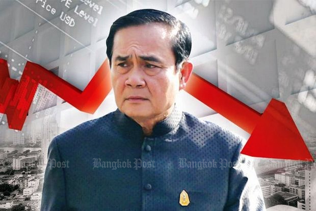 Prime Minister Prayut Chan-o-cha has been squandering popularity with political and economic policies, especially the secret submarine purchase at a time the economy remains in the doldrums.