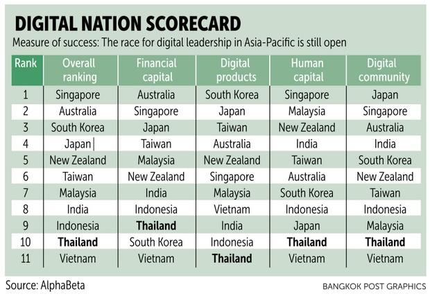 Thailand ranked 10th in Asian digital rankings