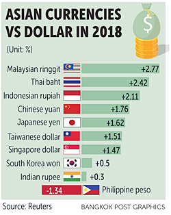 Fear of fallout over baht's rise