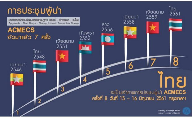 Final results already are printed, but the five-nation, three-rivers 'Acmecs' summit will take up two days in Bangkok on Friday and Saturday.