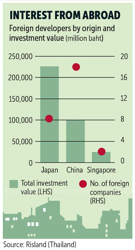 Foreign developers in Thailand