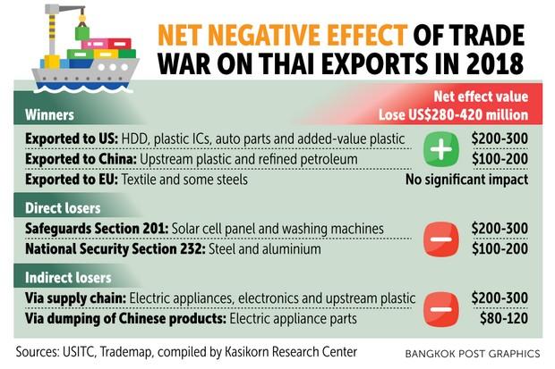 Trade war may wound Thai exports