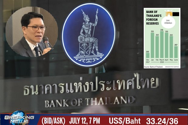 The central bank has 'sporadically' sold US dollars into the market recently to slow the current slide of the baht, says bank governor Veerathai Santiprabhob (upper left).