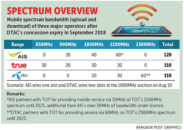 3 Licences Set To Go At 1800mhz Auction