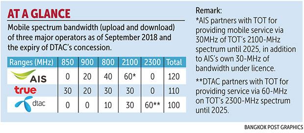 Nbtc S Spectrum Auction Woes Go On