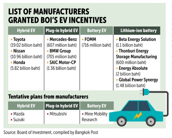 In Addition The Ev Scheme Offers New Excise Tax Incentives For Hybrid Evs And Plug That Qualify Board Of Investment Boi Privileges
