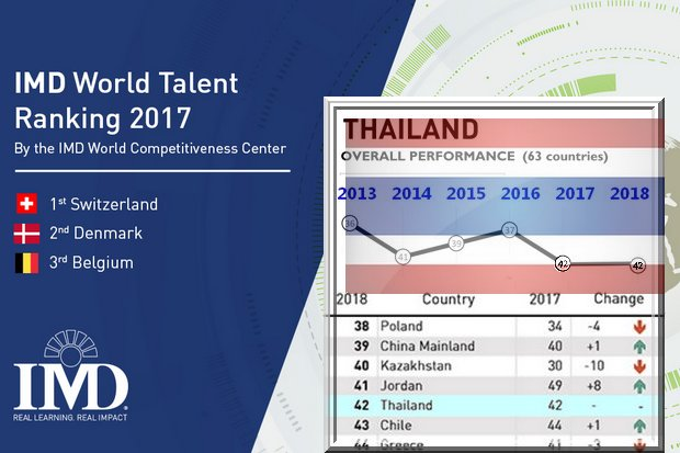 Thailand has managed to stay even, but remains in the bottom third of ranked countries.