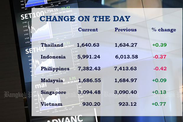 SET index gains, other SE Asia stocks close mixed