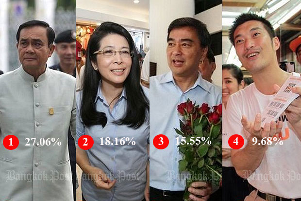 A Rangsit University survey finds Prime Minister Prayut Chan-o-cha has the most support as a candidate for prime minister after the general election, followed by Khunying Sudarat Keyuraphan, Abhisit Vejjajiva and Thanathorn Juangroongruangkit.