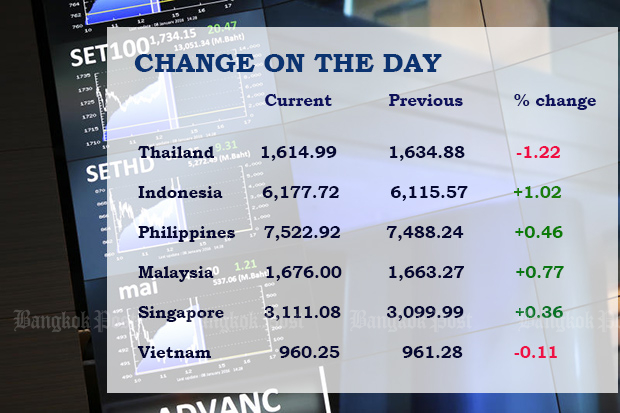 SET index edges lower, other SE Asia stocks end higher