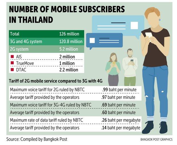 NBTC shutting down 2G to ease 5G entry