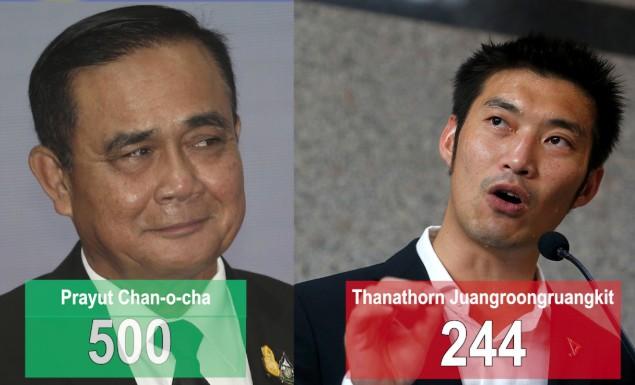 Prayut beats Thanathorn for PM