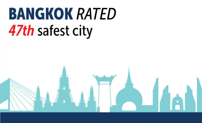 Bangkok rated 47th safest city