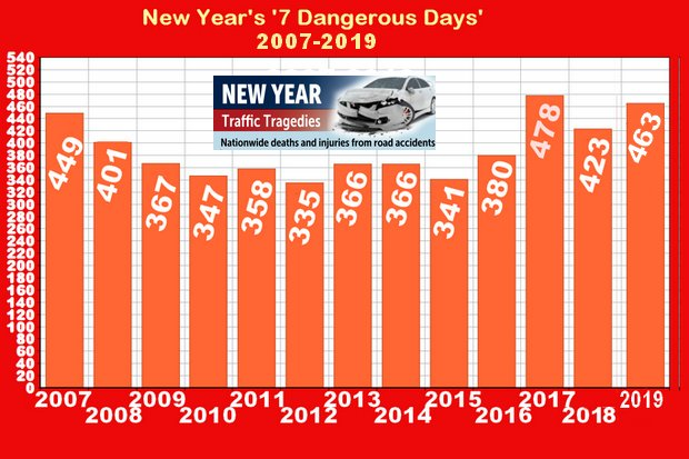New Year road deaths up by 9.5%