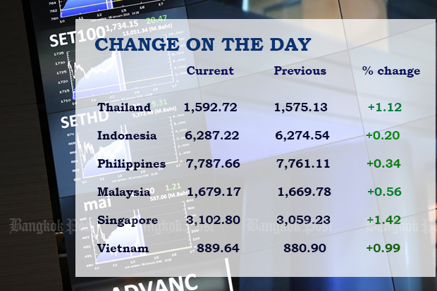 Singapore shares lead gains, SET jumps more than 1