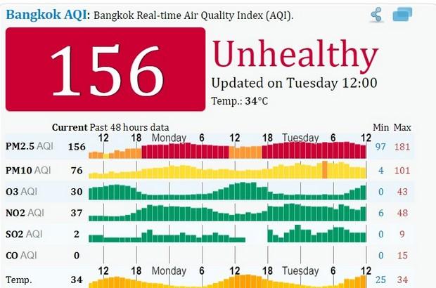 Bangkok Air Quality Index for Jan 29, 2019 (www.aqicn.org)