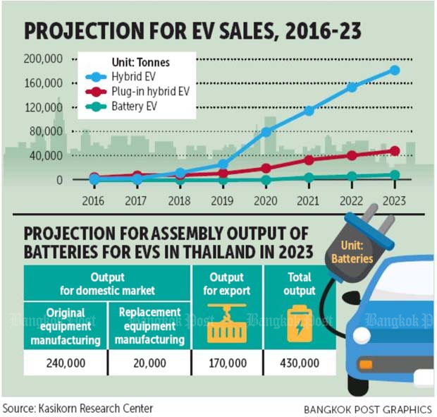 Source: The Bangkok Post