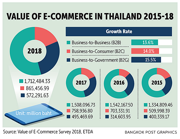 E-commerce grows 14%, highest in Asean
