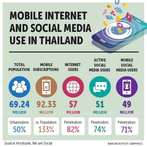 Global Media Users: Thailand Tops Global Digital Rankings