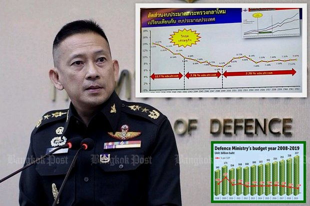 Lt Gen Kongcheep Tantravanich, Ministry of Defence spokesman: 'Some parties are spreading incorrect information about military spending.'