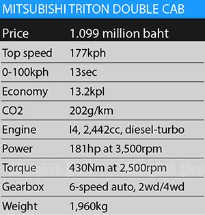 Mitsubishi Triton Double Cab 4x4 GT Premium facelift (2019
