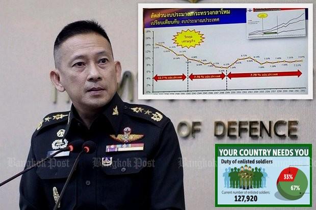 Defence Ministry spokesman Lt Gen Khongcheep Tantravanich: Number of military volunteers 'not that high' (File photo)