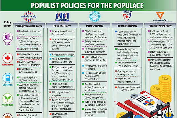 Populist policies for the populace