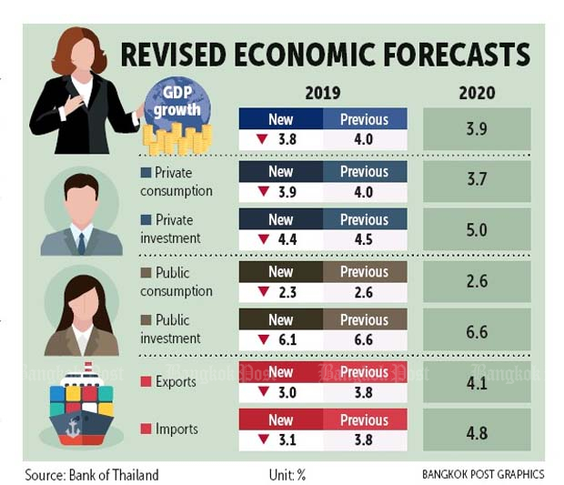 BoT tempers GDP outlook | Bangkok Post: business