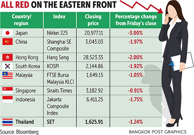 Baht strengthens despite SET index dip