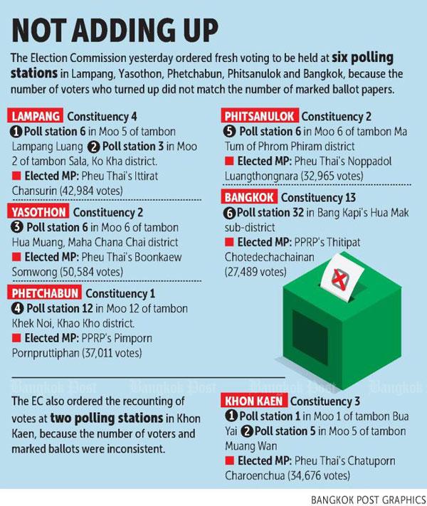 EC orders six election re-runs
