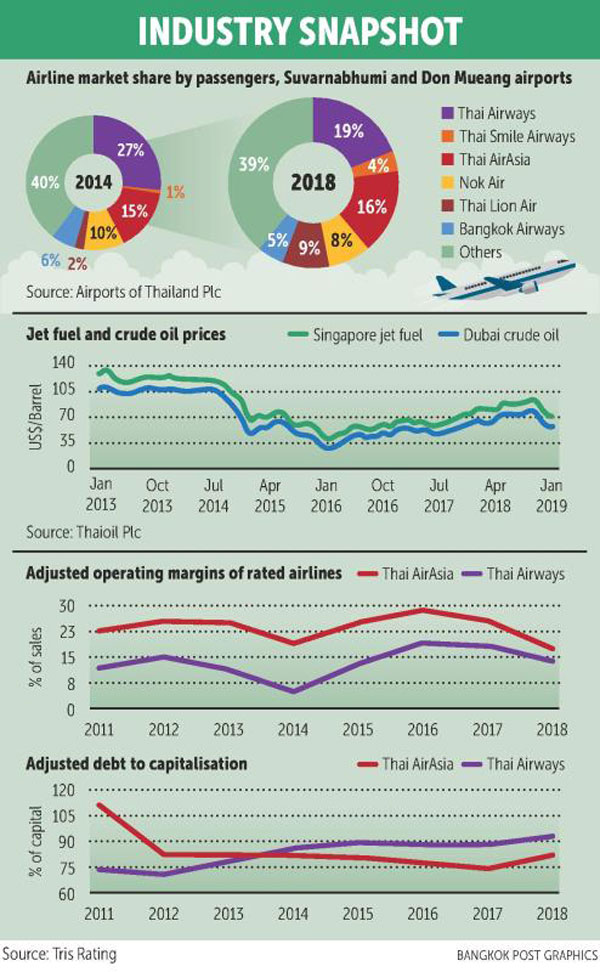 Airline sector outlook neutral | Bangkok Post: business