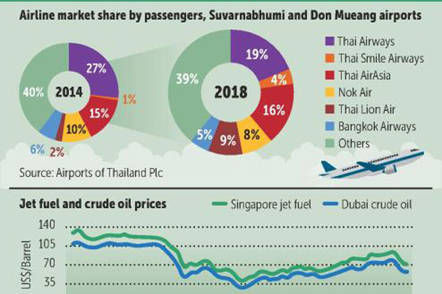 Airline sector outlook neutral