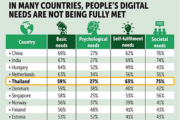 Poll reveals mixed views on digital economy