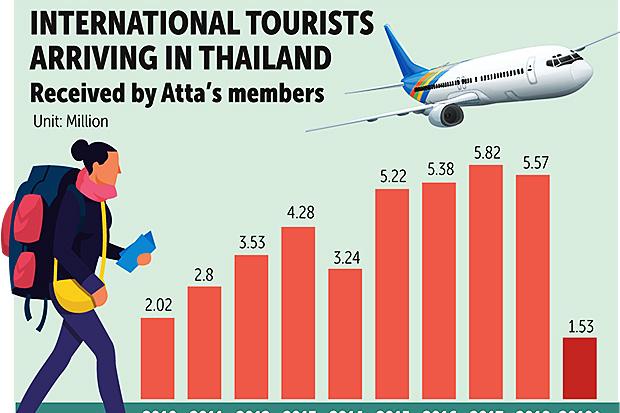 Atta head notes tourism disruption