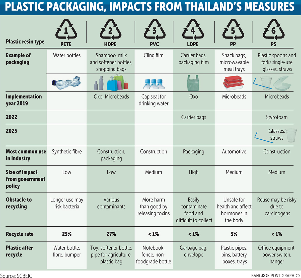 Plastic packaging industry braces for eco-friendly measures