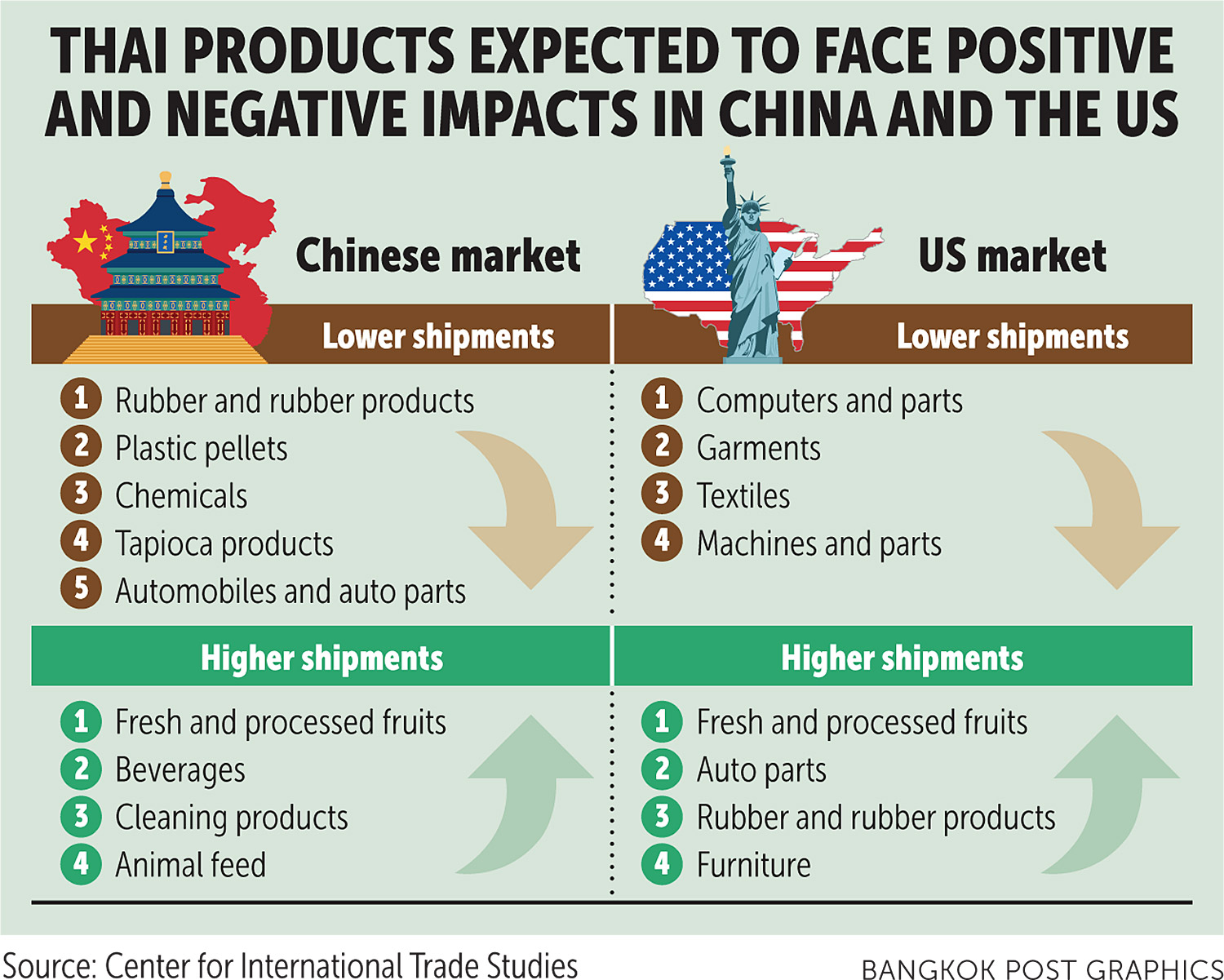 Export growth nears 4-year low