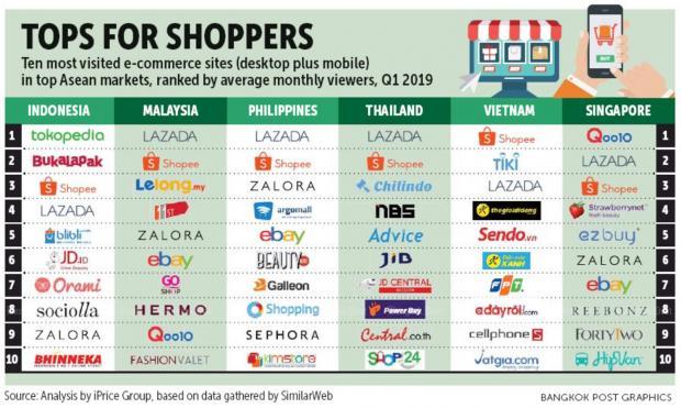 Asean 39 s mobile e commerce leaders bangkok post business for E commerce mobili