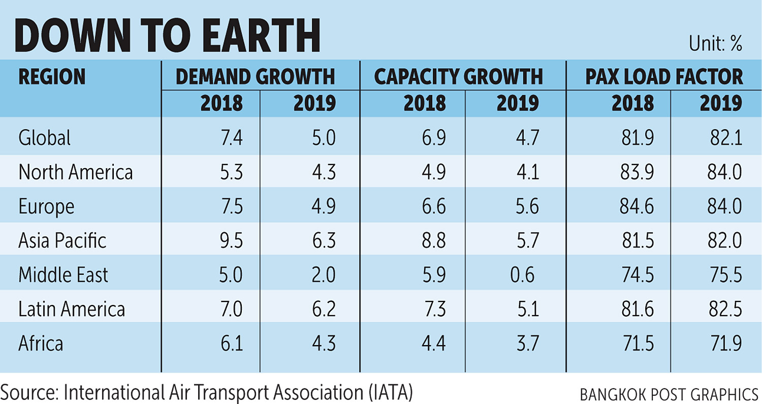 Strong headwind slows growth