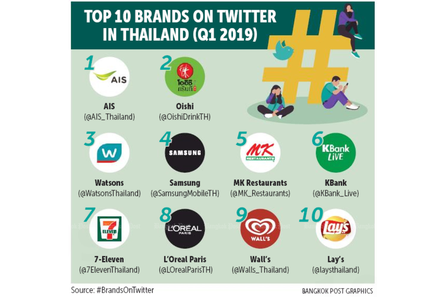 AIS leads brands in Twitter engagement